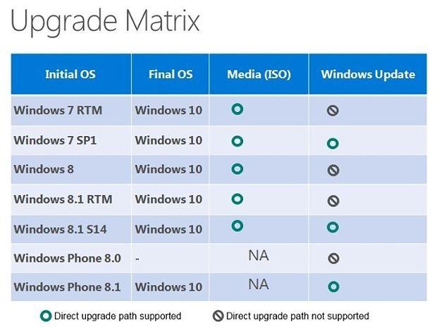 Windows 10 matriz