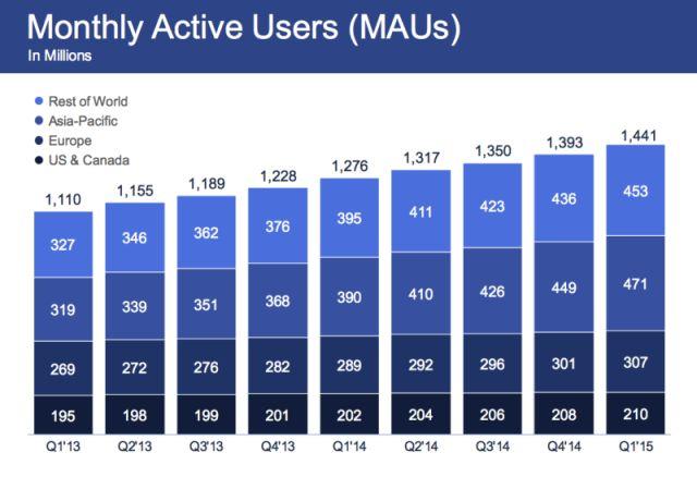 facebook-usuários