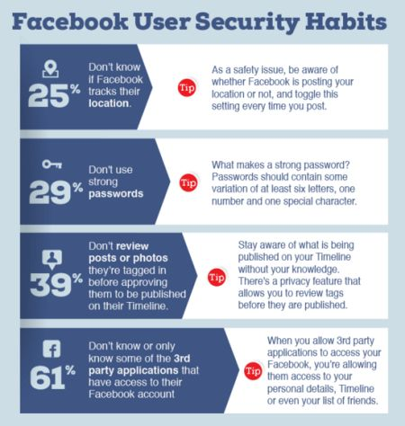 facebook-segurança-stats