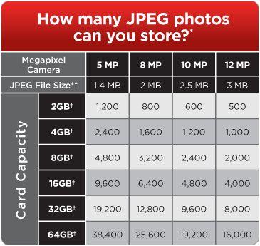 câmera digital de cartões de memória dicas