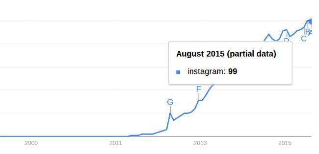 -Mídia social-stats-and-fatos-instagram-crescimento