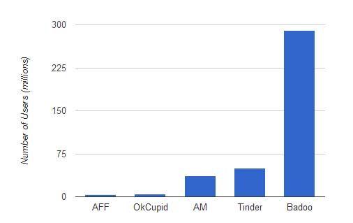 -Mídia social Estatística-e-fatos-namoro-sites