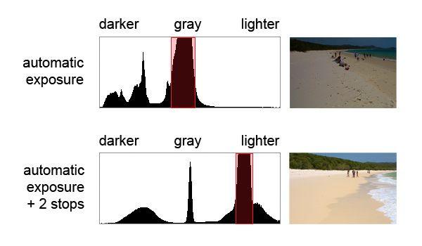 histograma-beach-escuro-luz-de comparação