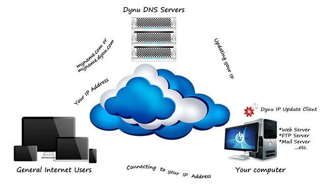 free-dynamic-dns-dynu
