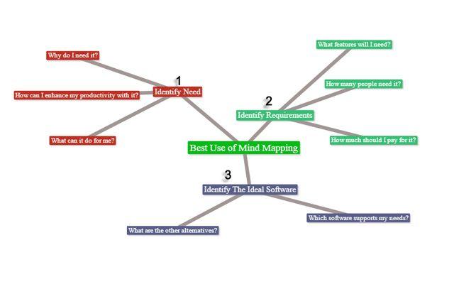 decisão Mindmap