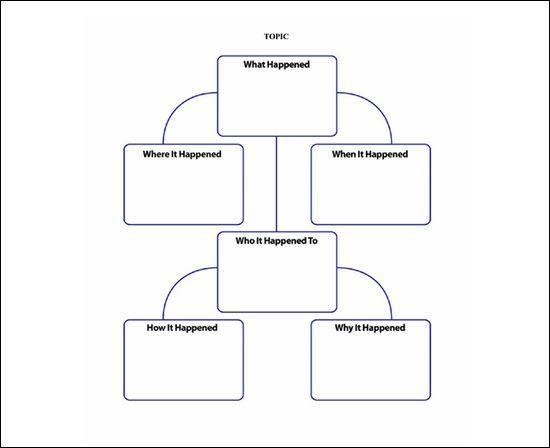 Mind Map por palavra