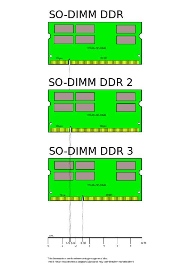 SODIMM_DDR_Memory_Comparison_V2