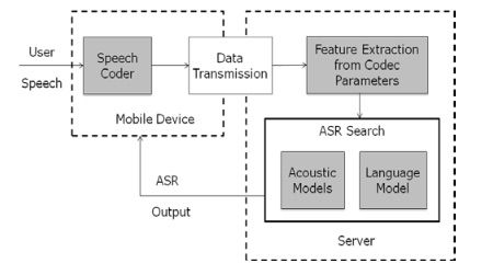 SIGCHI_Conference_Paper_Format _-_ KumarSpeechRecognitionForMobileApps_pdf