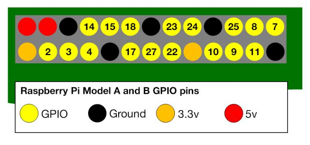 Diagrama de pinos GPIO, de RaspberryPi.org
