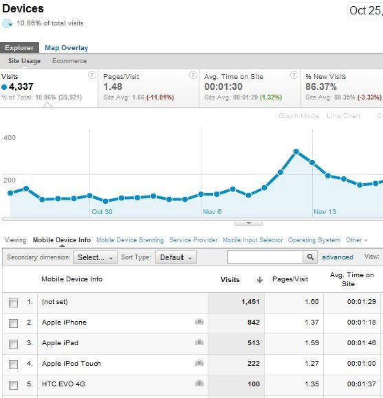 recursos do Google Analytics
