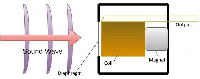 Dynamic-Mic-Diagram