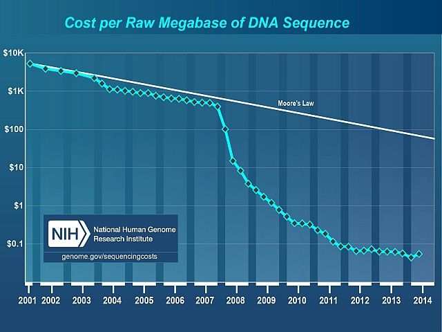 Custo por Megabase de sequência de ADN