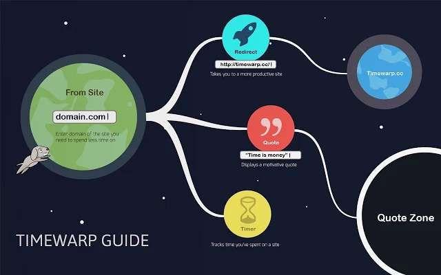 Use Timewarp para ir a um site produtivo.