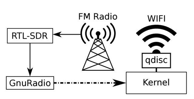 rádio-wifi6