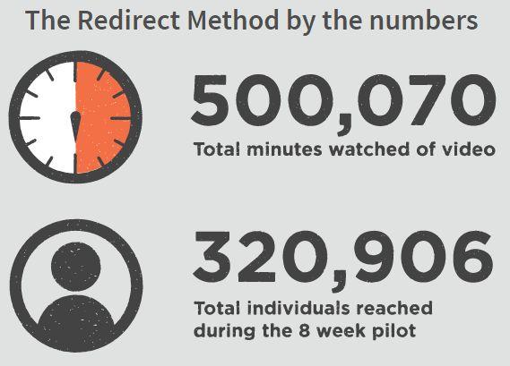 O Método de redireccionamento por Números