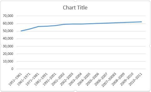Gráfico de linha de base Excel