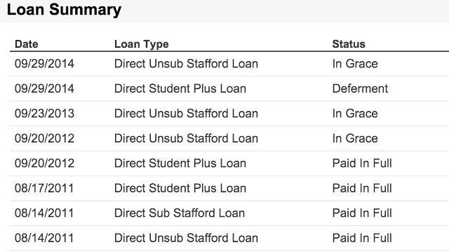 empréstimo-status