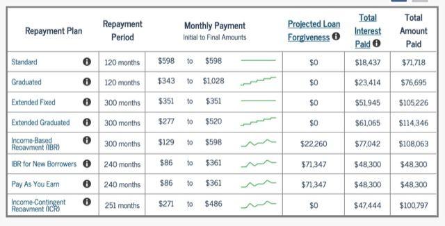 reembolso-planos de estudante-empréstimo;
