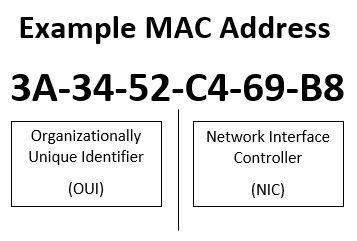 Exemplo endereço MAC