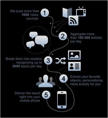 agregador de notícias móvel
