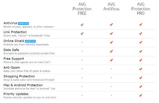 AVG Edition-Comparação