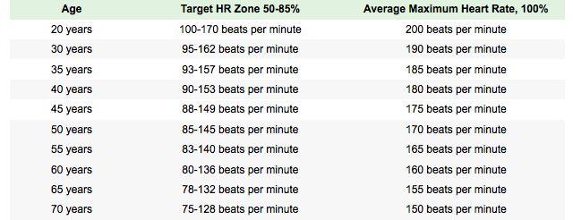 BPM-Exercício-Playlist-Heart-Rate-Zone-AHA