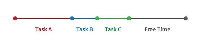 singletask-multitarefa-sequenciais-tarefas
