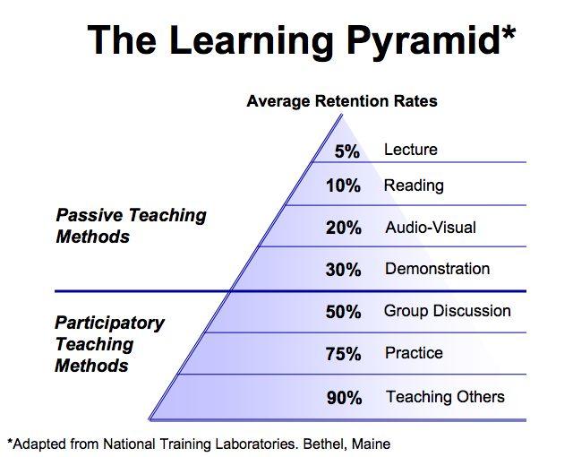 A pirâmide de Aprendizagem