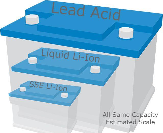 Ácido-chumbo to Liquid Li-Ion para Sólidos comparação Tamanho Estado eletrólito da bateria