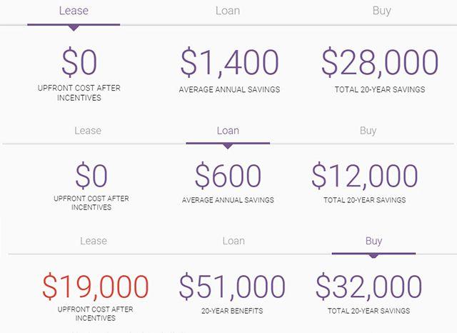 Google Sunroof Projeto de locação de empréstimo comprar opções