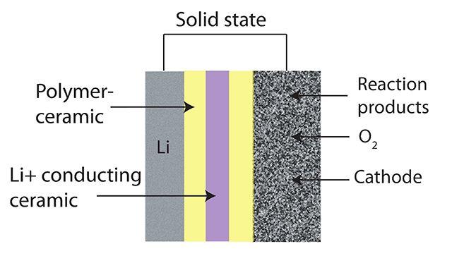 Bateria de lítio de Estado Sólido