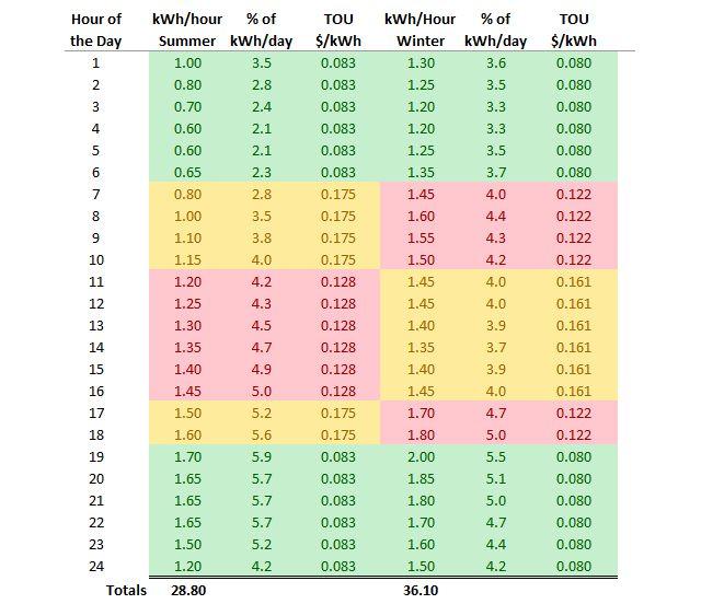 Percentual de kWh por dia por hora do dia
