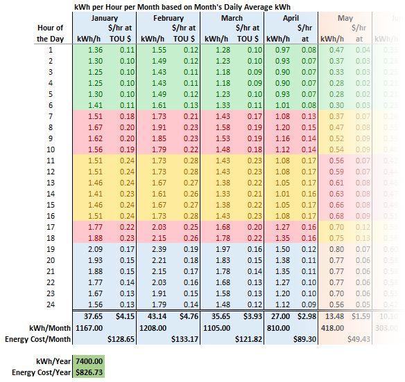 kWh por hora mais o custo por hora mais diário médio