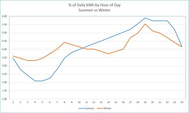 inverno verão por cento diária kwh hora