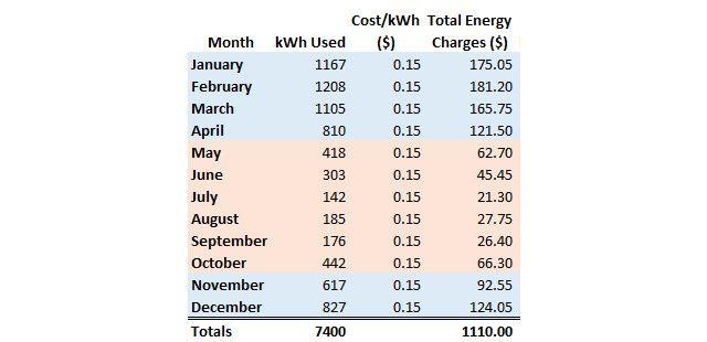 Cargas de energia atuais