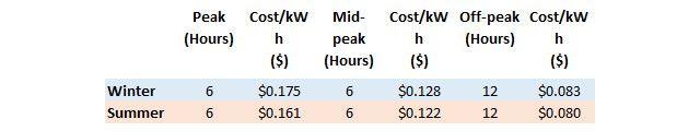 Tempo de uso de Preços Verão e Inverno