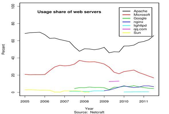 tecnologias para website