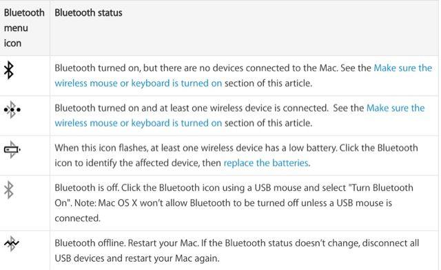 mac-Bluetooth-status