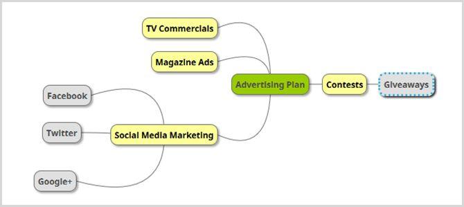 publicidade comercial mapa mental