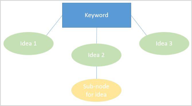 microsoft mapa mental Office PowerPoint