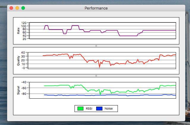 wireless-diagnósticos em desempenho