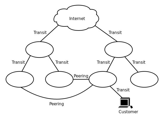 isp-olhando-explicação diagrama