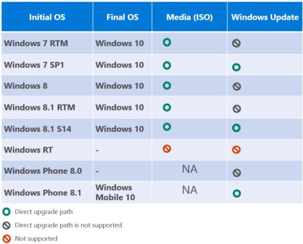 Windows 10 Matrix atualização
